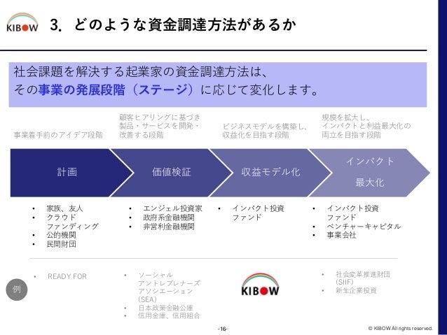 3.どのような資金調達方法があるか 社会課題を解決する起業家の資金調達方法は、 その事業の発展段階(ステージ)に応じて変化します。 -16- © KIBOW All rights reserved. 計画 価値検証 収益モデル化 インパクト 最...