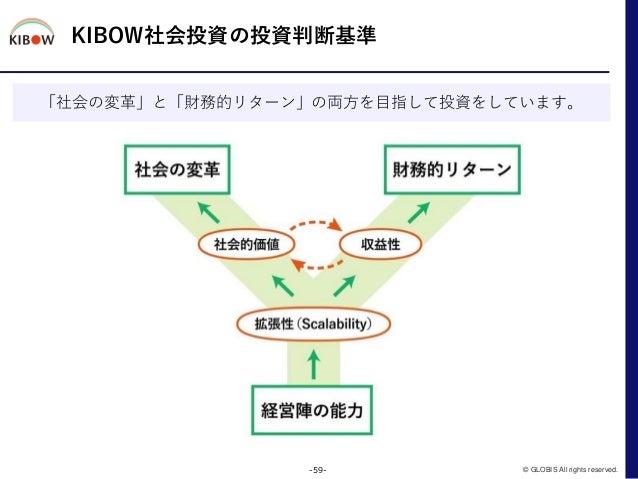 KIBOW社会投資の投資判断基準 -59- © GLOBIS All rights reserved. 「社会の変革」と「財務的リターン」の両方を目指して投資をしています。