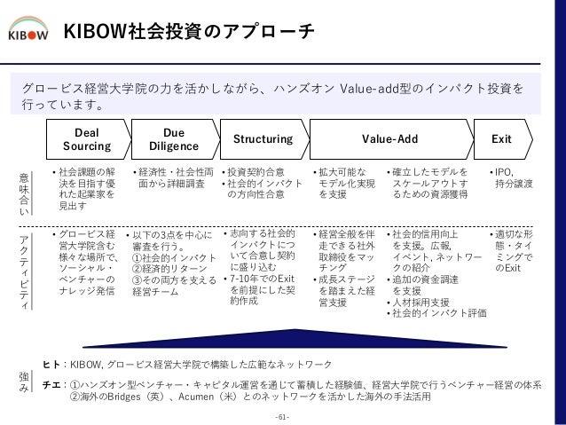 KIBOW社会投資のアプローチ グロービス経営大学院の力を活かしながら、ハンズオン Value-add型のインパクト投資を 行っています。 -61- Deal Sourcing Due Diligence Structuring Value-A...