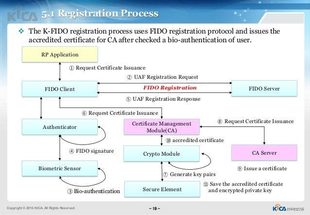 fido case study Korean fido deployment case study: accredited certification system for safe  usage of accredited certificate using fido in smartphone in korea (k-fido.