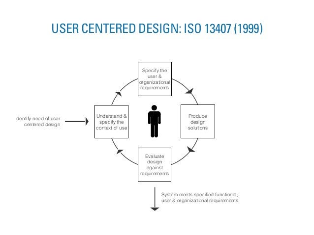 Understand & specify the context of use Specify the user & organizational requirements Produce design solutions Evaluate d...