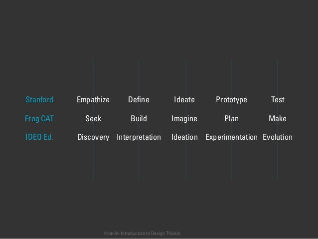 from An Introduction to Design Thinkin Empathize Define Ideate Prototype TestStanford Seek Build Imagine Plan MakeFrog CAT ...