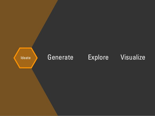 Ideate Generate Explore Visualize