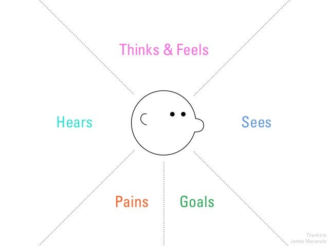 Hears Sees Thinks & Feels Pains Goals Thanks to James Macanufo