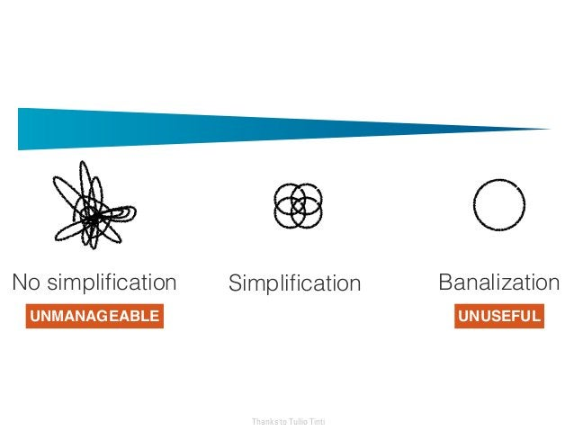 No simplification BanalizationSimplification Thanks to Tullio Tinti UNMANAGEABLE UNUSEFUL