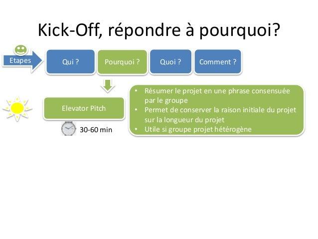 Kick-Off, répondre à pourquoi? Etapes Qui ? Pourquoi ? Quoi ? Comment ? Elevator Pitch • Résumer le projet en une phrase c...