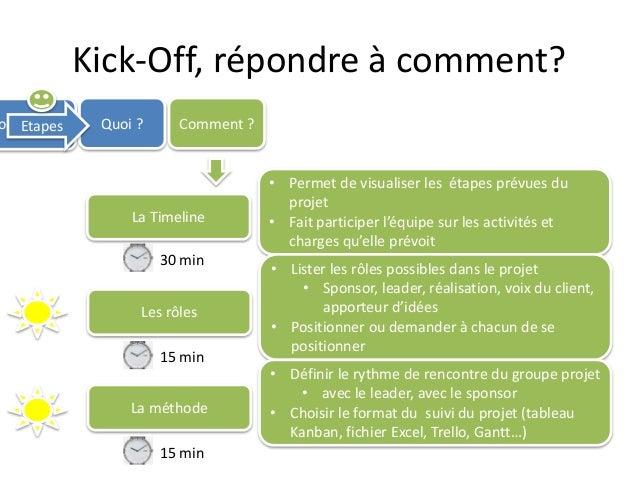 Kick-Off, répondre à comment? ourquoi ? Quoi ? Comment ?Etapes La Timeline • Permet de visualiser les étapes prévues du pr...