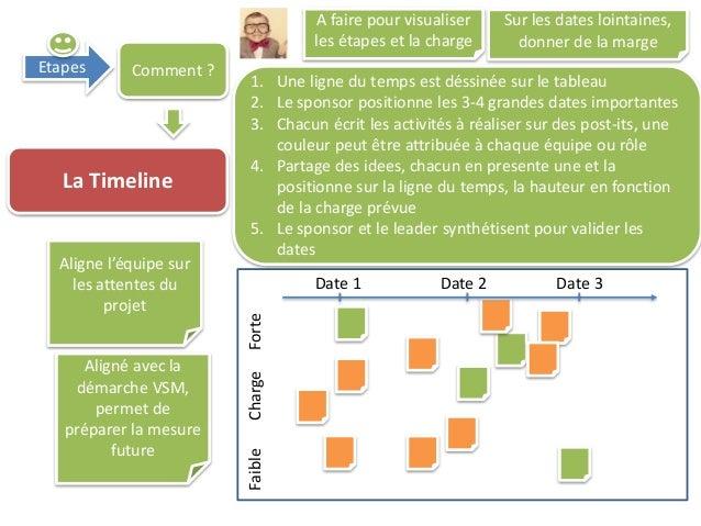 Etapes Comment ? La Timeline 1. Une ligne du temps est déssinée sur le tableau 2. Le sponsor positionne les 3-4 grandes da...