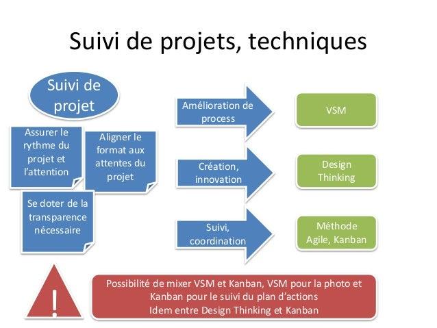 Suivi de projets, techniques Suivi de projet Aligner le format aux attentes du projet Assurer le rythme du projet et l'att...