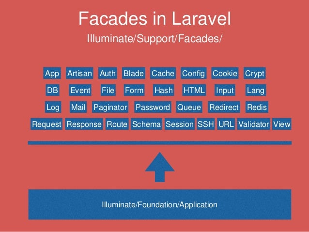 Laravel for Web Artisans