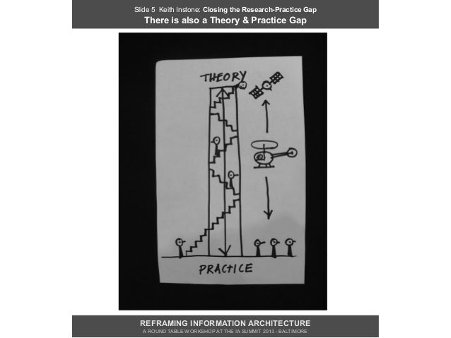 Slide 5 Keith Instone: Closing the Research-Practice Gap   There is also a Theory & Practice Gap REFRAMING INFORMATION ARC...