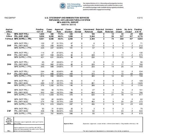RACQMPAP U.S. CITIZENSHIP AND IMMIGRATION SERVICES 4/2/15 REFUGEES, ASYLUM AND PAROLE SYSTEM MPA AND PRL REPORT 10/01/14- ...