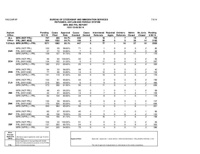 RACQMPAP BUREAU OF CITIZENSHIP AND IMMIGRATION SERVICES 7/9/14 REFUGEES, ASYLUM AND PAROLE SYSTEM MPA AND PRL REPORT 10/01...