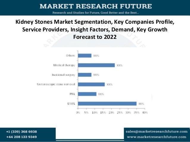 Kidney Stones Market Segmentation, Key Companies Profile, Service Providers, Insight Factors, Demand, Key Growth Forecast ...