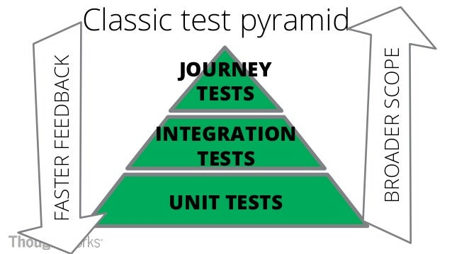 Infrastructure test pyramid?? UNIT(?) TESTS STACK TESTS SYSTEM TESTS Often low value, high maintenance