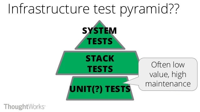 Testing declarative code? Prove that the tool works Prove that the cloud API works Validate contracts & policies Validate ...