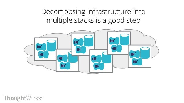 But dependencies create risk and friction for making changes Goal: Minimize coupling in our infrastructure designs and imp...