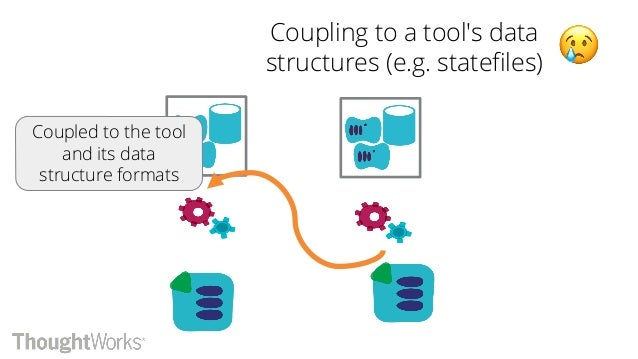 Integrate using a registry Coupled on named parameters, and registry product