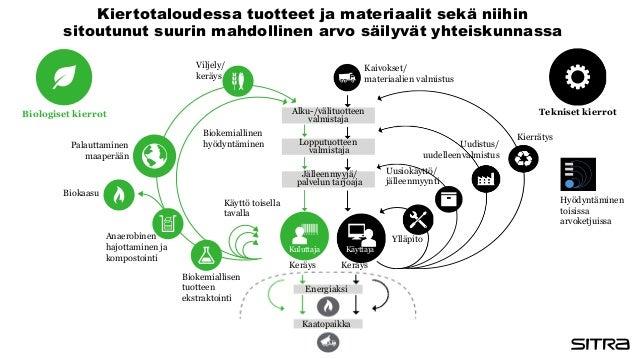 Biologiset kierrot Alku-/välituotteen valmistaja Lopputuotteen valmistaja Jälleenmyyjä/ palvelun tarjoaja Tekniset kierrot...