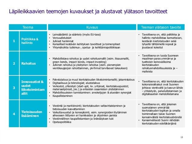 13 Läpileikkaavien teemojen kuvaukset ja alustavat ylätason tavoitteet Teema Kuvaus Teeman ylätason tavoite 1 Politiikka &...