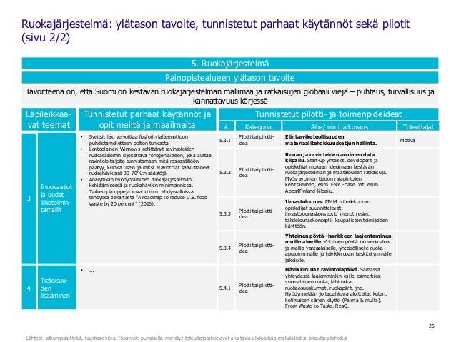 25 5. Ruokajärjestelmä Painopistealueen ylätason tavoite Tavoitteena on, että Suomi on kestävän ruokajärjestelmän mallimaa...