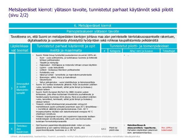 27 6. Metsäperäiset kierrot Painopistealueen ylätason tavoite Tavoitteena on, että Suomi on metsäperäisten kiertojen johta...