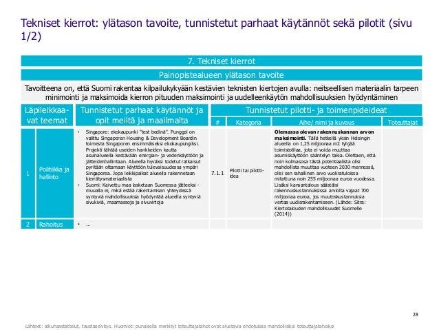 28 7. Tekniset kierrot Painopistealueen ylätason tavoite Tavoitteena on, että Suomi rakentaa kilpailukykyään kestävien tek...