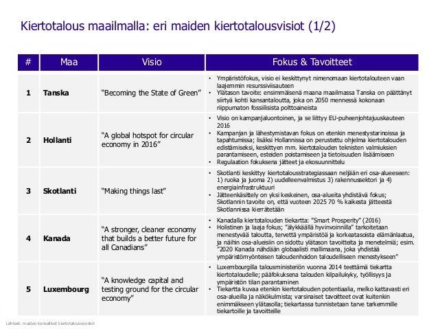 """Kiertotalous maailmalla: eri maiden kiertotalousvisiot (1/2) # Maa Visio Fokus & Tavoitteet 1 Tanska """"Becoming the State o..."""