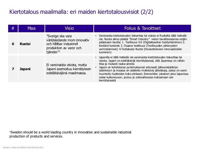 Kiertotalous maailmalla: eri maiden kiertotalousvisiot (2/2) 1Sweden should be a world leading country in innovative and s...