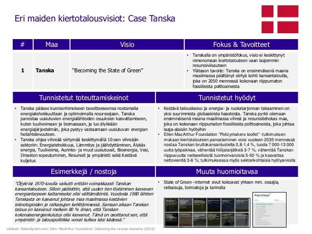 """Eri maiden kiertotalousvisiot: Case Tanska Esimerkkejä / nostoja Muuta huomioitavaa """"Öljykriisi 1970-luvulla vaikutti erit..."""