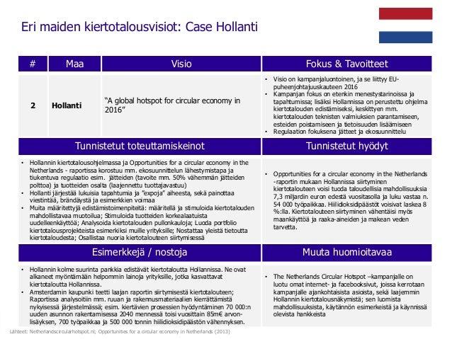 """Eri maiden kiertotalousvisiot: Case Hollanti # Maa Visio Fokus & Tavoitteet 2 Hollanti """"A global hotspot for circular econ..."""