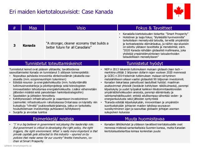 """Eri maiden kiertotalousvisiot: Case Kanada # Maa Visio Fokus & Tavoitteet 3 Kanada """"A stronger, cleaner economy that build..."""