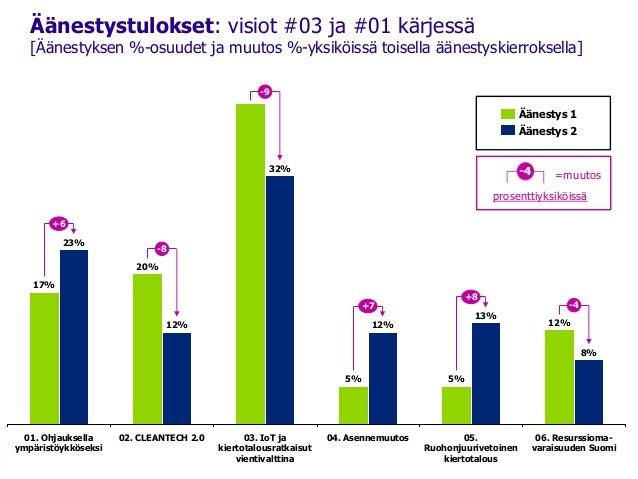Äänestystulokset: visiot #03 ja #01 kärjessä [Äänestyksen %-osuudet ja muutos %-yksiköissä toisella äänestyskierroksella] ...