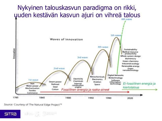 Nykyinen talouskasvun paradigma on rikki, uuden kestävän kasvun ajuri on vihreä talous Fossiilinen energia ja raaka-aineet...