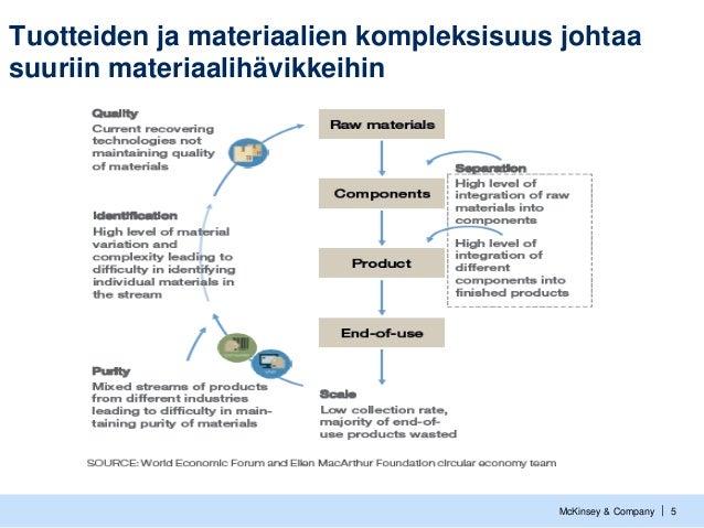 McKinsey & Company   5 Tuotteiden ja materiaalien kompleksisuus johtaa suuriin materiaalihävikkeihin