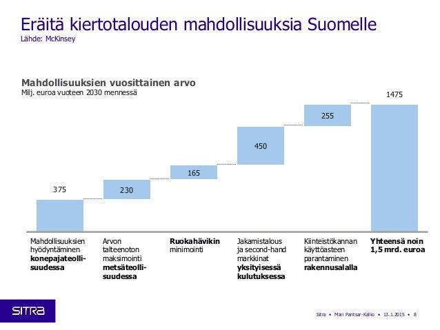Eräitä kiertotalouden mahdollisuuksia Suomelle Lähde: McKinsey Sitra • Mari Pantsar-Kallio • 13.1.2015 • 8 375 230 165 450...
