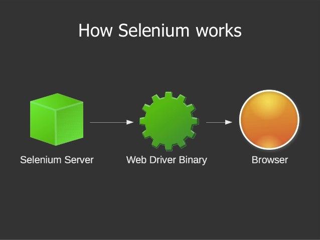How Selenium works
