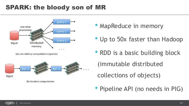 101JDD conference SPARK: the bloody son of MR • MapReduce in memory • Up to 50x faster than Hadoop • RDD is a basic buildi...