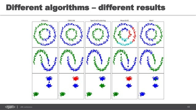 43JDD conference Different algorithms – different results