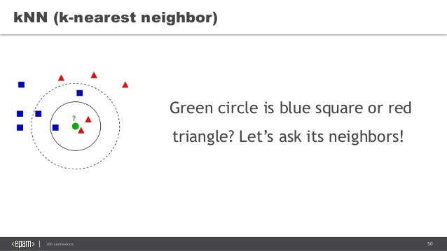 50JDD conference Green circle is blue square or red triangle? Let's ask its neighbors! kNN (k-nearest neighbor)