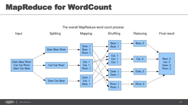 67JDD conference MapReduce for WordCount