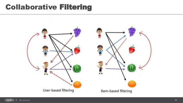 92JDD conference Collaborative Filtering