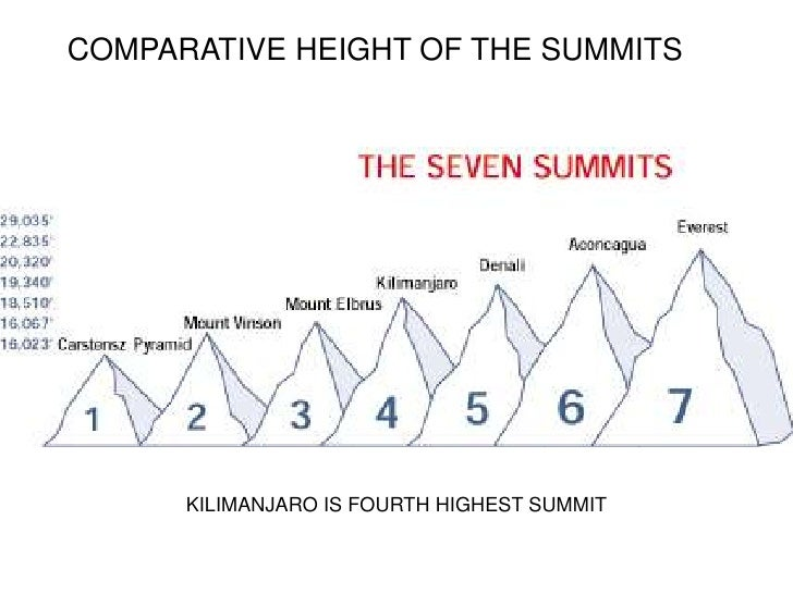 A Journey to the Summit of Kilimanjaro Slide 3