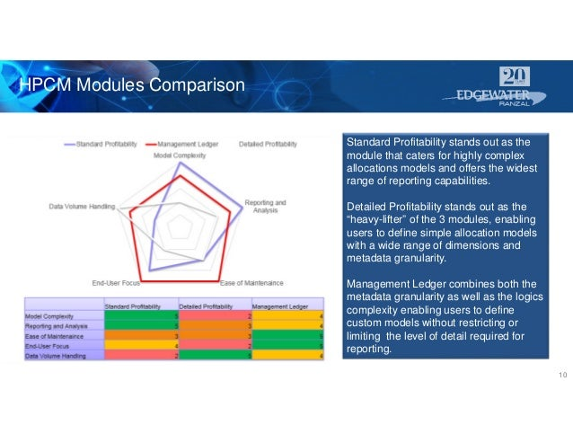 HPCM Modules Comparison 10 Standard Profitability stands out as the module that caters for highly complex allocations mode...