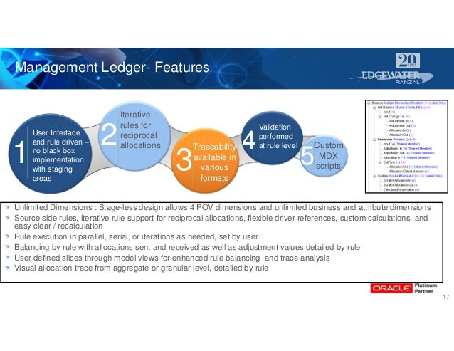 1 2 3 . 4 5 User Interface and rule driven – no black box implementation with staging areas Validation performed at rule l...