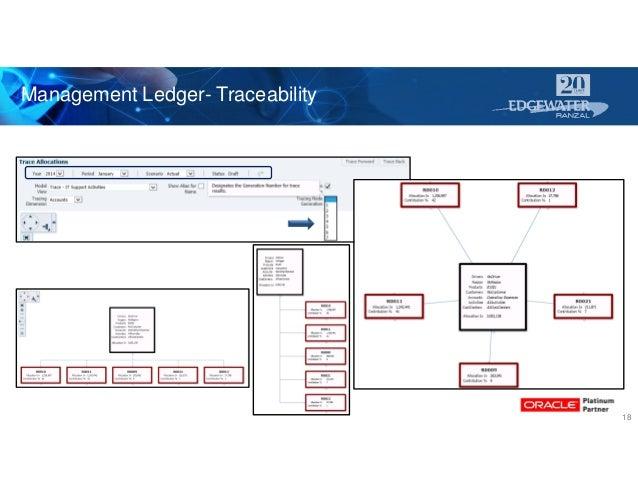 Management Ledger- Traceability 18