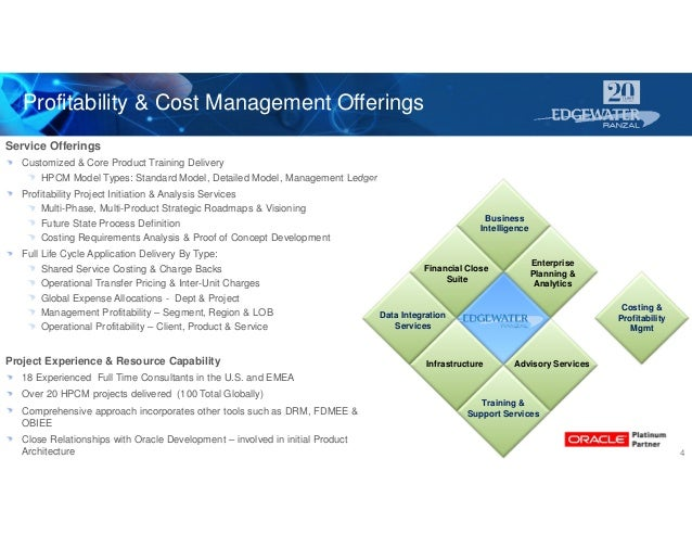 Profitability & Cost Management Offerings 4 Service Offerings Customized & Core Product Training Delivery HPCM Model Types...