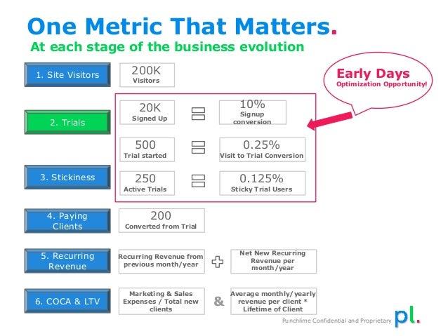 Killer SaaS Metrics: The Impact of Churn, Customer Success and Instru…