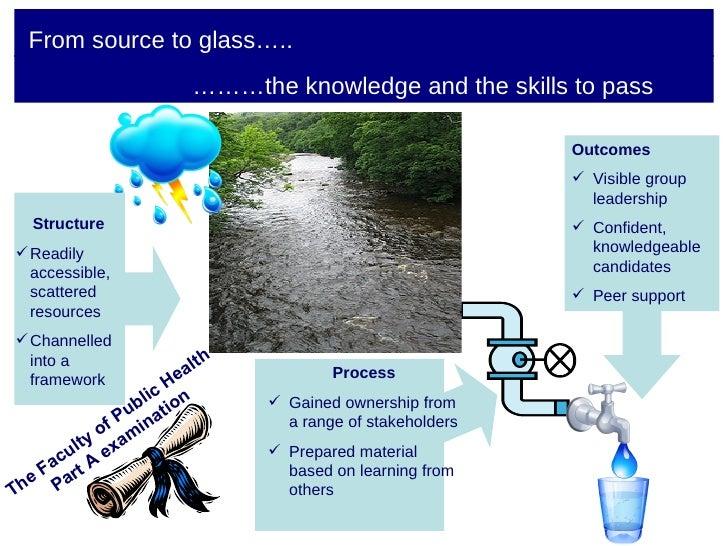 From source to glass….. <ul><li>Outcomes </li></ul><ul><li>Visible group leadership </li></ul><ul><li>Confident, knowledge...