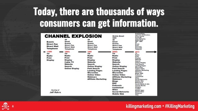 Today, there are thousands of ways consumers can get information. 6 Courtesy of Jeff Rohrs